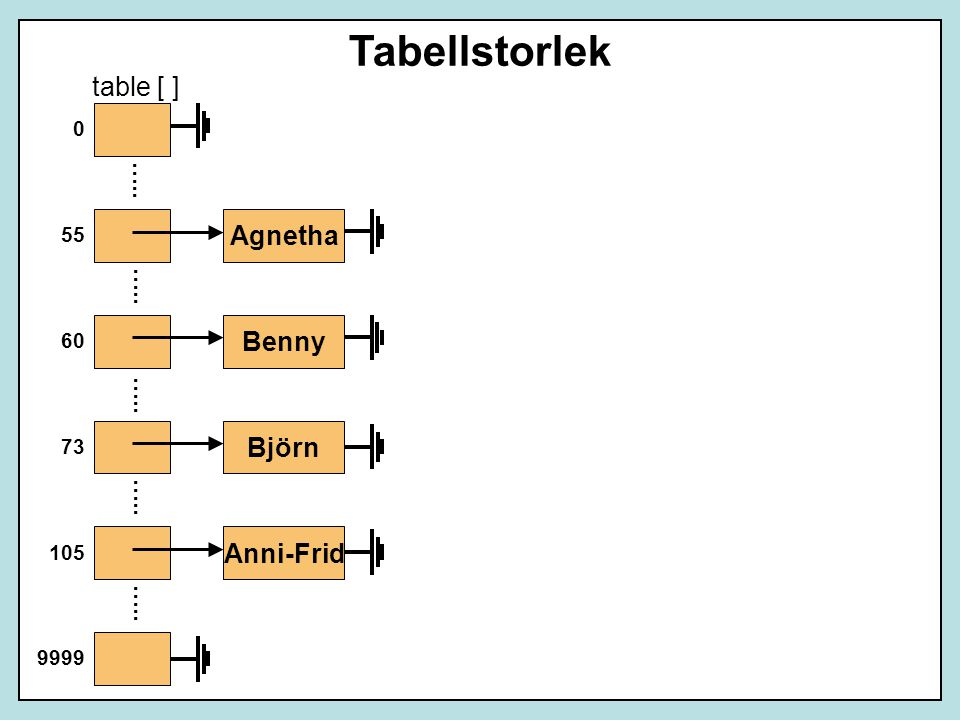 Tabellstorlek table [ ] Agnetha Benny Björn Anni-Frid ….. ….. ….. …..